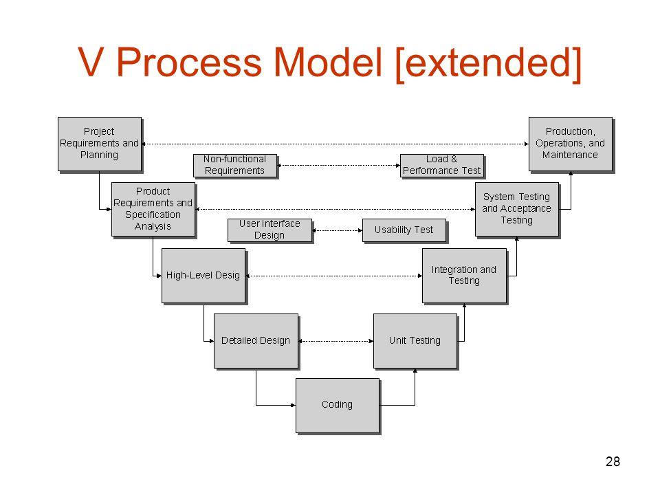 28 V Process Model [extended]