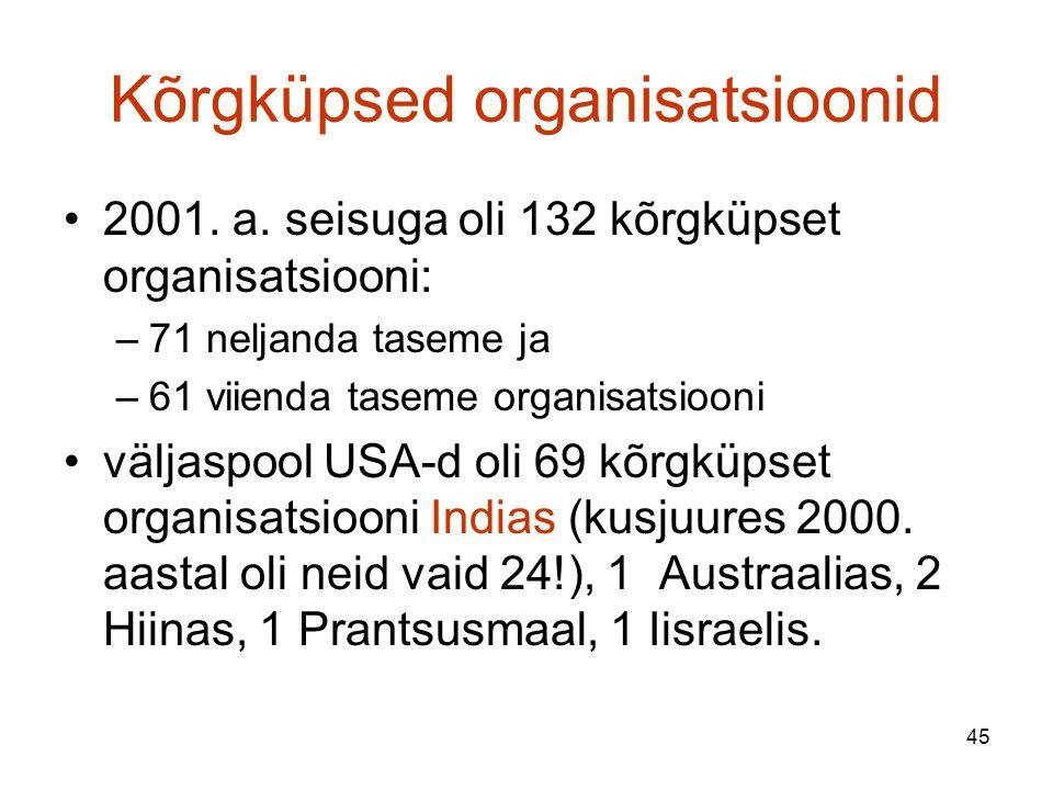 45 Kõrgküpsed organisatsioonid 2001. a.
