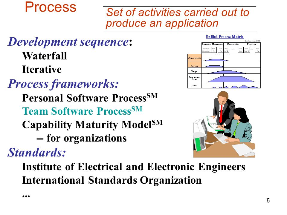 5 Development sequence: Waterfall Iterative Process frameworks: Personal Software Process SM Team Software Process SM Capability Maturity Model SM -- for organizations Standards: Institute of Electrical and Electronic Engineers International Standards Organization...