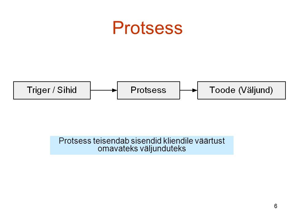 6 Protsess Protsess teisendab sisendid kliendile väärtust omavateks väljunduteks