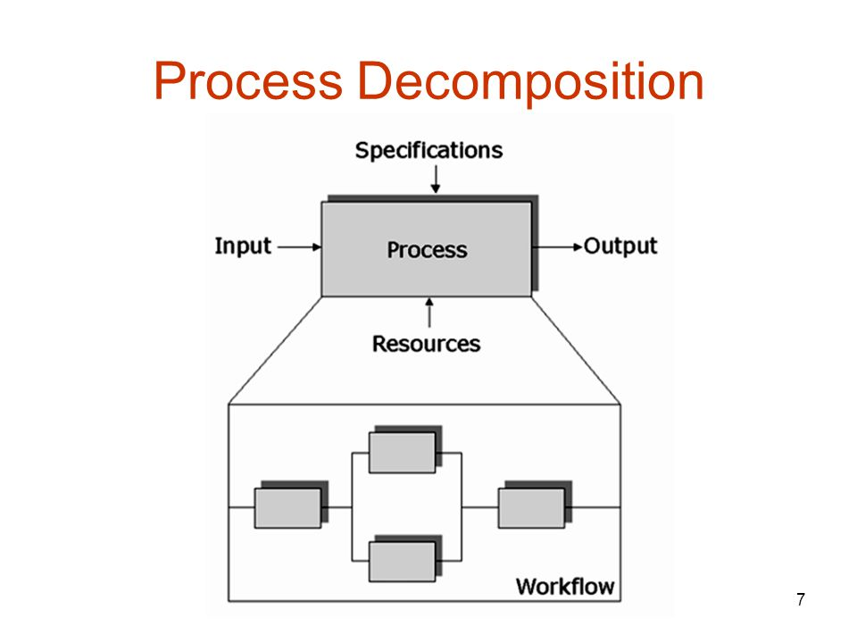 7 Process Decomposition