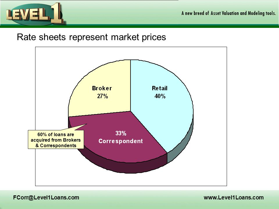 FCorr@Level1Loans.comwww.Level1Loans.com Product Eligibility & Rate Sheet Pricing -- prices are published by lenders daily; base prices for every product along with risk- related adjustments appear in 'rate sheets' –Determine which product among those priced fits a given loan; i.e.