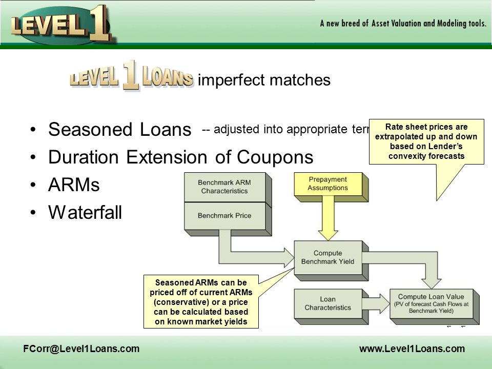 FCorr@Level1Loans.comwww.Level1Loans.com Seasoned Loans Duration Extension of Coupons ARMs Waterfall -- adjusted into appropriate term buckets imperfect matches Rate sheet prices are extrapolated up and down based on Lender's convexity forecasts Seasoned ARMs can be priced off of current ARMs (conservative) or a price can be calculated based on known market yields