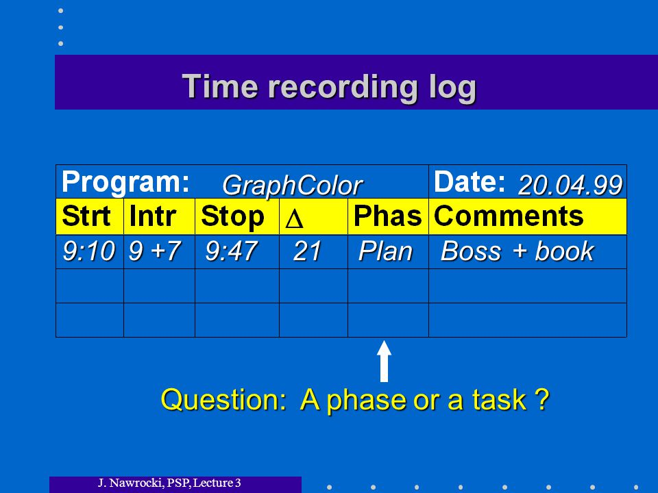 J. Nawrocki, PSP, Lecture 3 Time recording log GraphColor20.04.99 9:109+79:4721PlanBoss + book Question: A phase or a task ?
