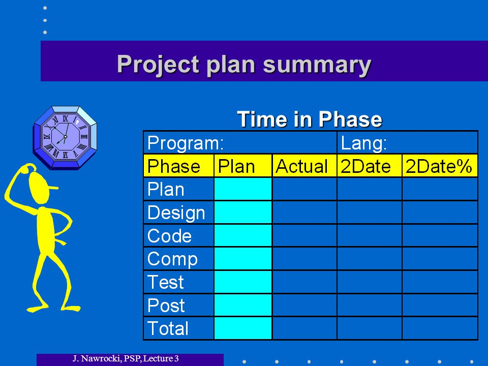 J. Nawrocki, PSP, Lecture 3 Project plan summary Time in Phase