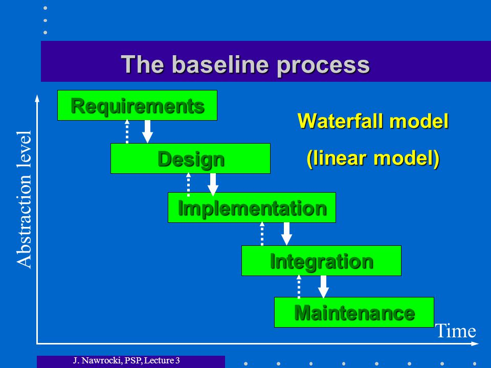 J. Nawrocki, PSP, Lecture 3 The baseline process Requirements Design Implementation Integration Time Abstraction level Waterfall model (linear model)