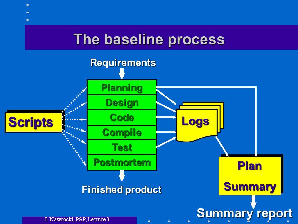 J. Nawrocki, PSP, Lecture 3 The baseline process RequirementsPlanning Design Compile Code Test Postmortem Finished product ScriptsScripts PlanSummaryP