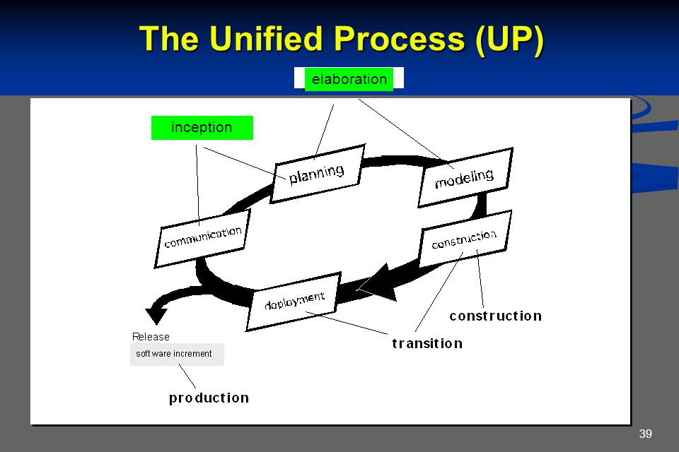 39 inception The Unified Process (UP) inception elaboration