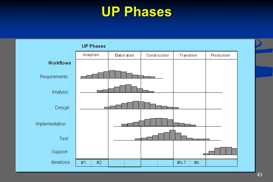 43 UP Phases