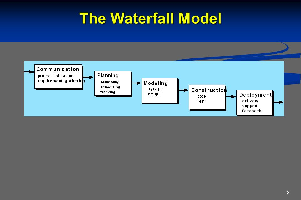 5 The Waterfall Model