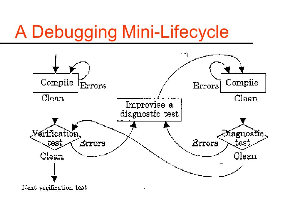 A Debugging Mini-Lifecycle