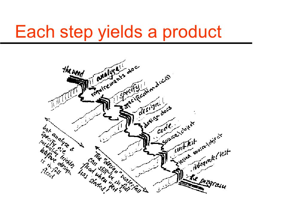 A Cyclic model u we evolve the product u intermediate stages are deliverable