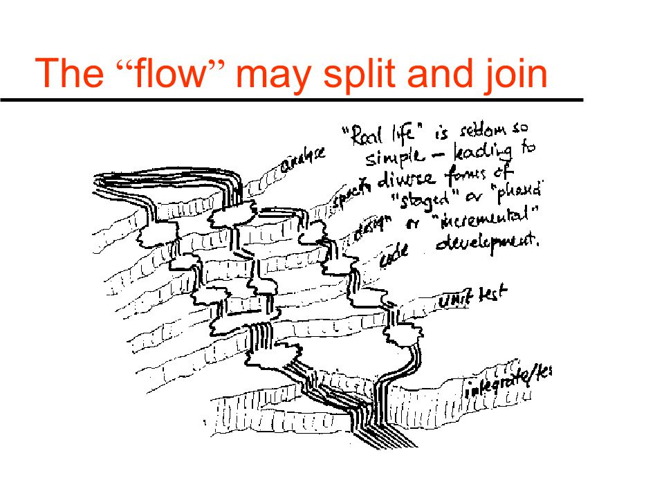 The flow may split and join