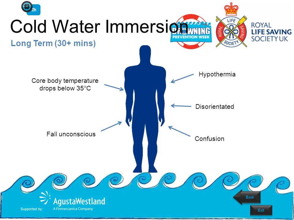 Cold Water Immersion Long Term (30+ mins) Hypothermia Disorientated Confusion Core body temperature drops below 35°C Fall unconscious 2h Back Exit