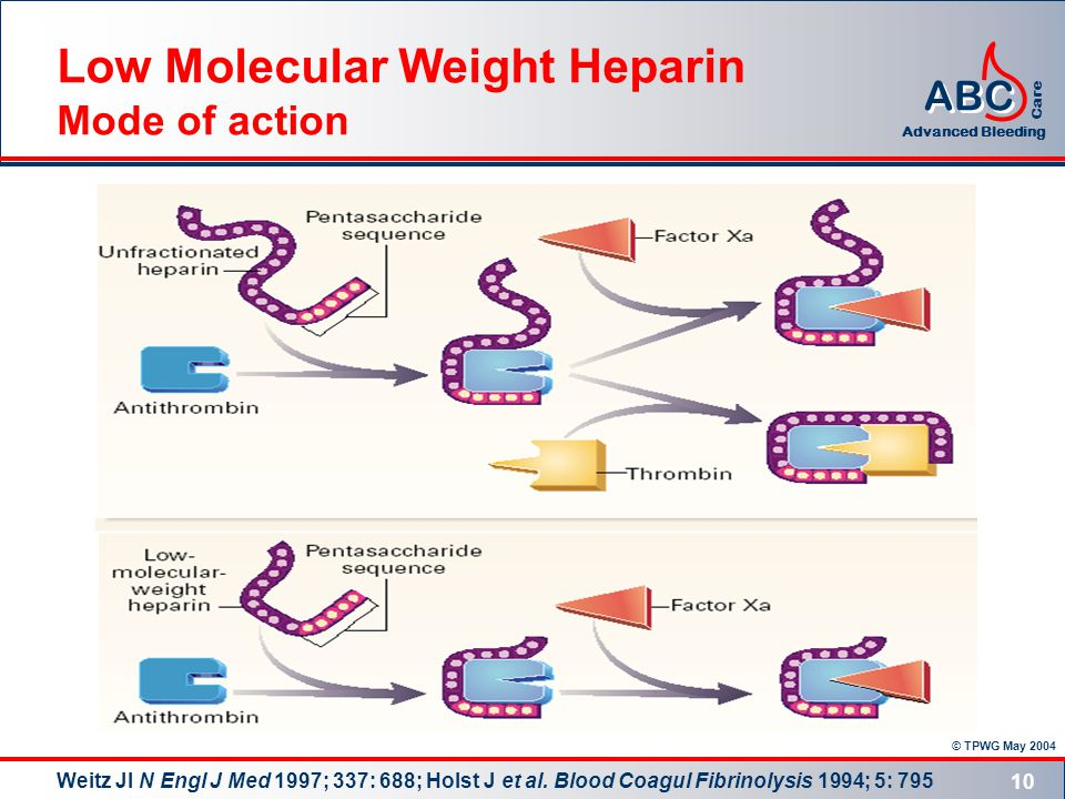 © TPWG May 2004 ABC Advanced Bleeding Care 10 Low Molecular Weight Heparin Mode of action Weitz JI N Engl J Med 1997; 337: 688; Holst J et al.