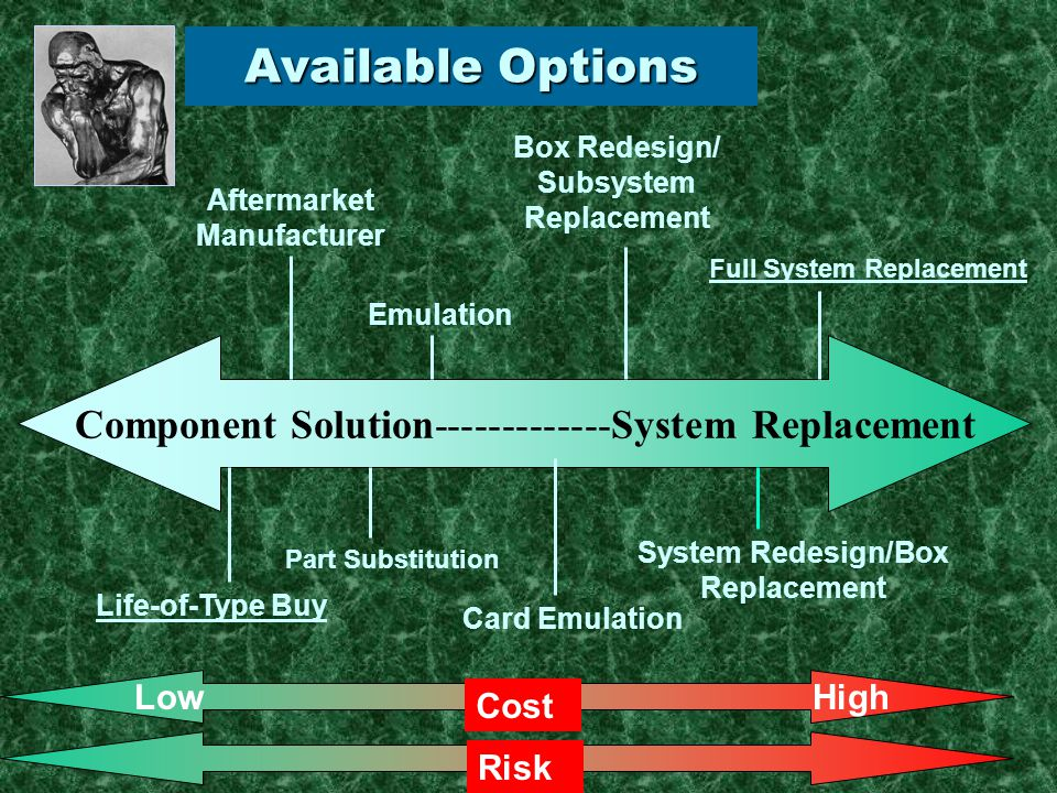 Component Solution-------------System Replacement Life-of-Type Buy Aftermarket Manufacturer Part Substitution Full System Replacement System Redesign/Box Replacement Box Redesign/ Subsystem Replacement Emulation Card Emulation Available Options Cost Risk HighLow
