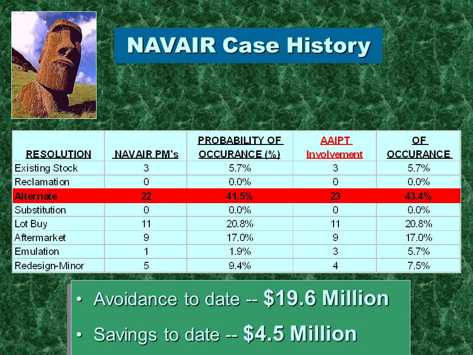 NAVAIR Case History Avoidance to date -- $19.6 MillionAvoidance to date -- $19.6 Million Savings to date -- $4.5 MillionSavings to date -- $4.5 Million Avoidance to date -- $19.6 MillionAvoidance to date -- $19.6 Million Savings to date -- $4.5 MillionSavings to date -- $4.5 Million