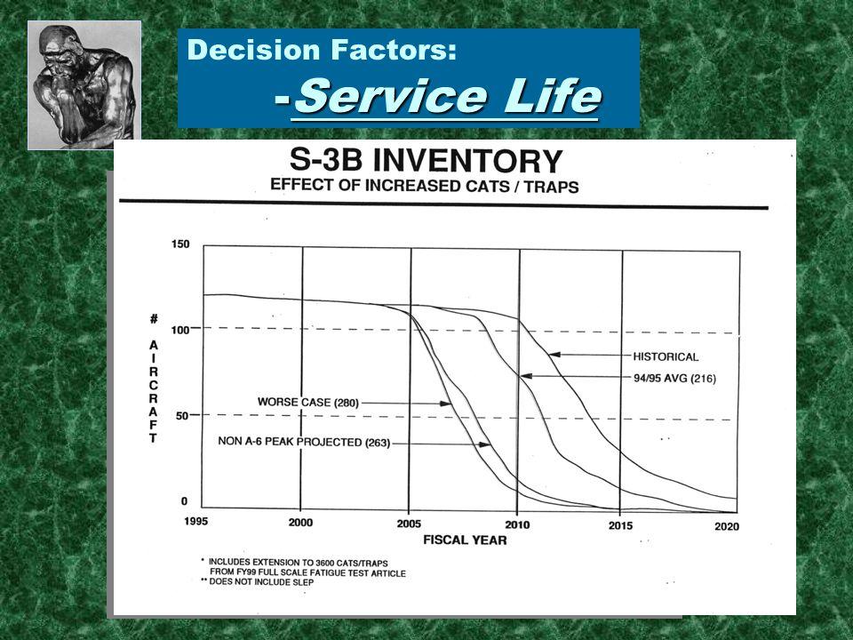 Conclusions 1. Weapon service life uncertain
