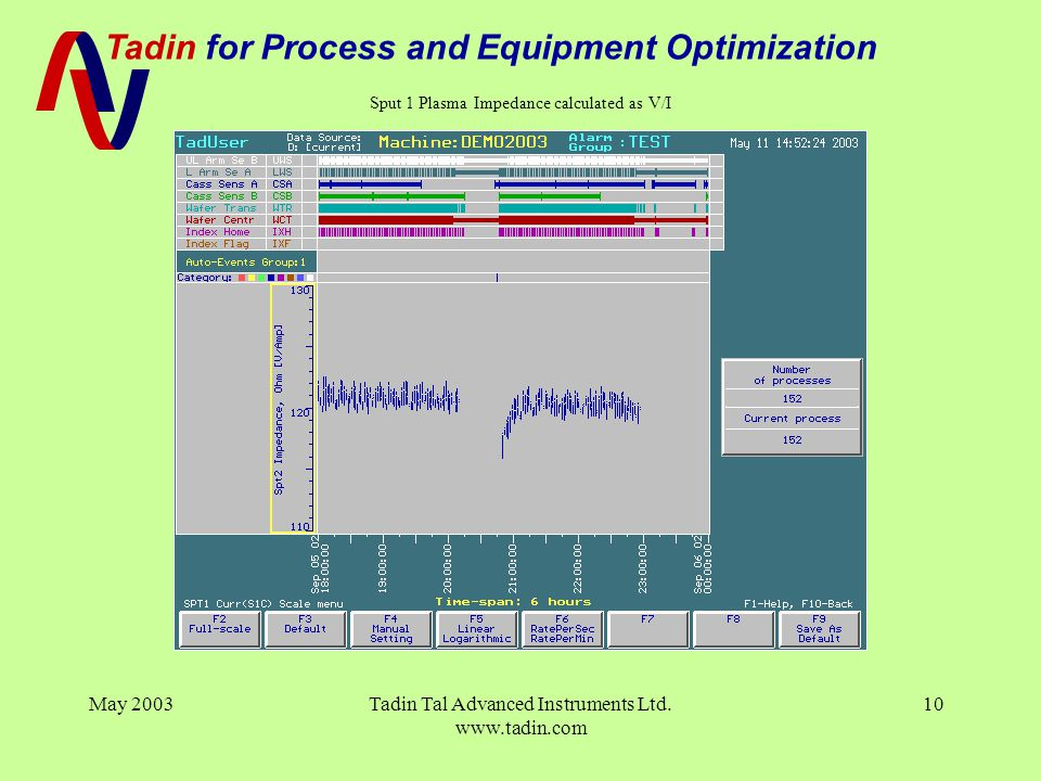 Tadin for Process and Equipment Optimization May 2003Tadin Tal Advanced Instruments Ltd. www.tadin.com 10 Sput 1 Plasma Impedance calculated as V/I