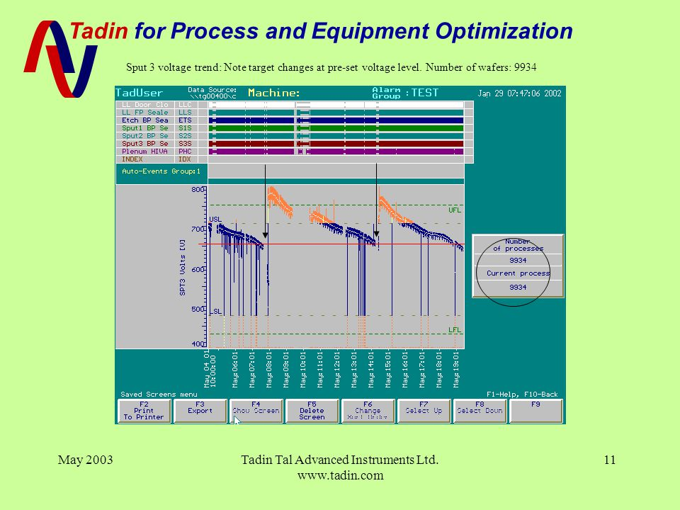 Tadin for Process and Equipment Optimization May 2003Tadin Tal Advanced Instruments Ltd. www.tadin.com 11 Sput 3 voltage trend: Note target changes at