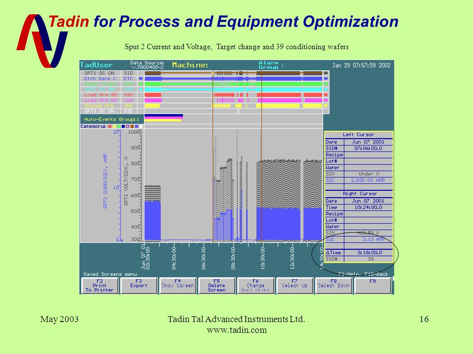 Tadin for Process and Equipment Optimization May 2003Tadin Tal Advanced Instruments Ltd. www.tadin.com 16 Sput 2 Current and Voltage, Target change an