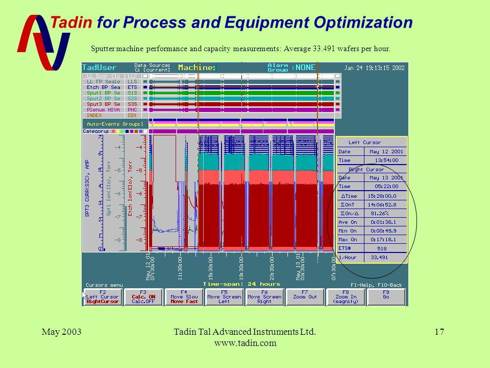 Tadin for Process and Equipment Optimization May 2003Tadin Tal Advanced Instruments Ltd. www.tadin.com 17 Sputter machine performance and capacity mea