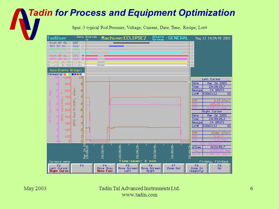 Tadin for Process and Equipment Optimization May 2003Tadin Tal Advanced Instruments Ltd.