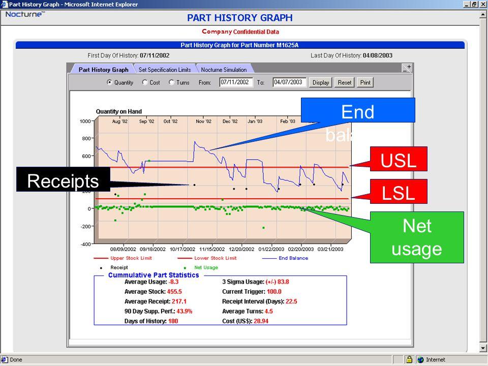 44PMS 2003-11-24 intro Villa USL LSL Net usage Receipts End balance Company