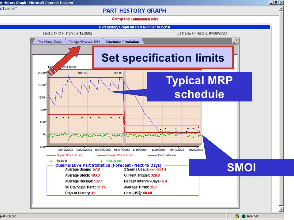 PMS 2003-11-24 intro Villa Typical MRP schedule Set specification limits SMOI Company