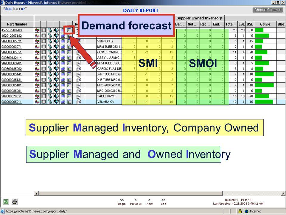 29 SMI SMOI Supplier Managed Inventory, Company Owned Supplier Managed and Owned Inventory Company Demand forecast