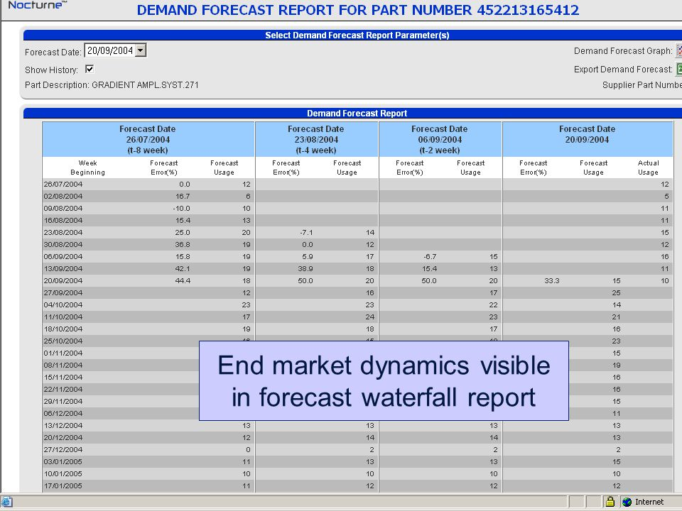 33 End market dynamics visible in forecast waterfall report