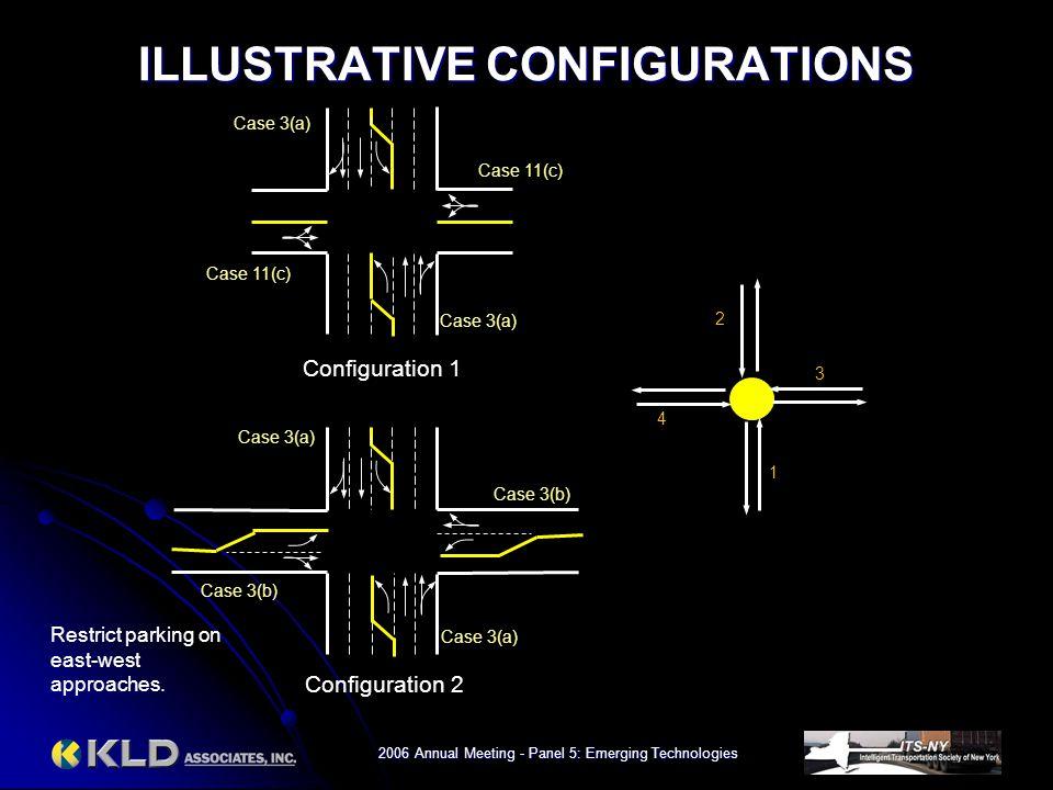 2006 Annual Meeting - Panel 5: Emerging Technologies ILLUSTRATIVE CONFIGURATIONS 1 2 3 4 Case 3(a) Case 11(c) Case 3(a) Case 3(b) Configuration 1 Conf