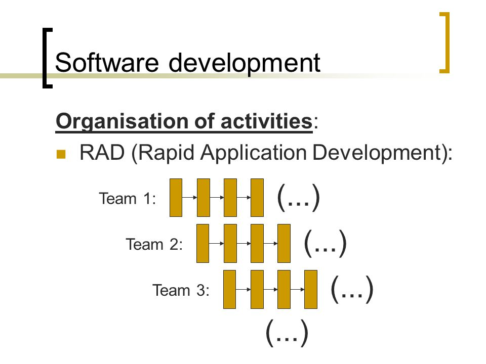 Software development Organisation of activities: Spiral: Requirements Planning Risk analysis Engineering Construction Evaluation