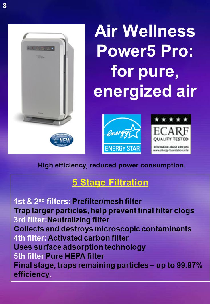 The Air Wellness Power5 produces negative ions WITHOUT creating ozone.