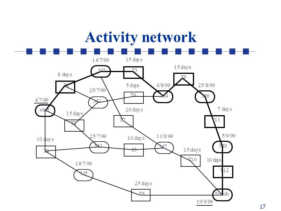 17 Activity network