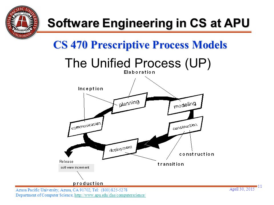 April 30, 2015 11 Azusa Pacific University, Azusa, CA 91702, Tel: (800) 825-5278 Department of Computer Science, http://www.apu.edu/clas/computerscience/http://www.apu.edu/clas/computerscience/ Software Engineering in CS at APU CS 470 Prescriptive Process Models The Unified Process (UP)