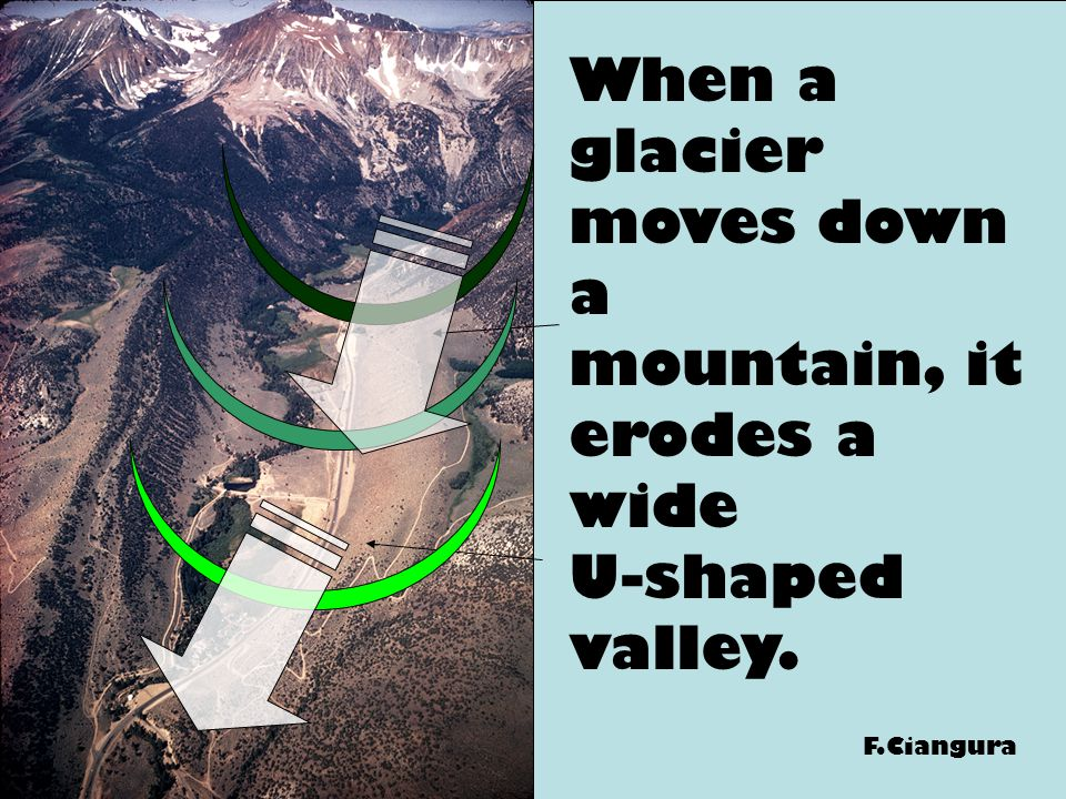 When a glacier moves down a mountain, it erodes a wide U-shaped valley.