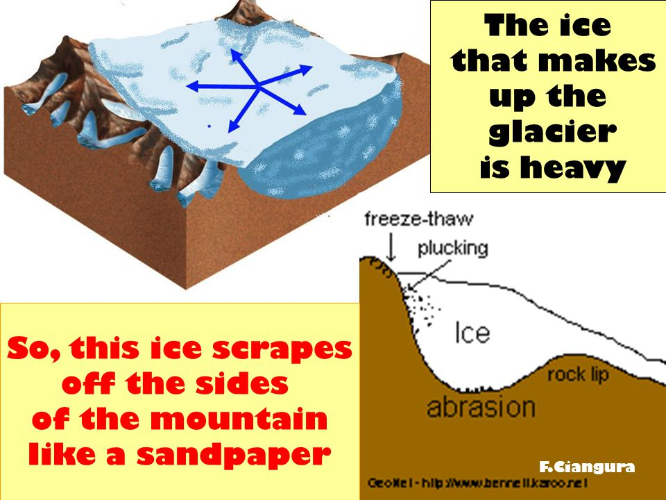 The ice that makes up the glacier is heavy So, this ice scrapes off the sides of the mountain like a sandpaper F.Ciangura