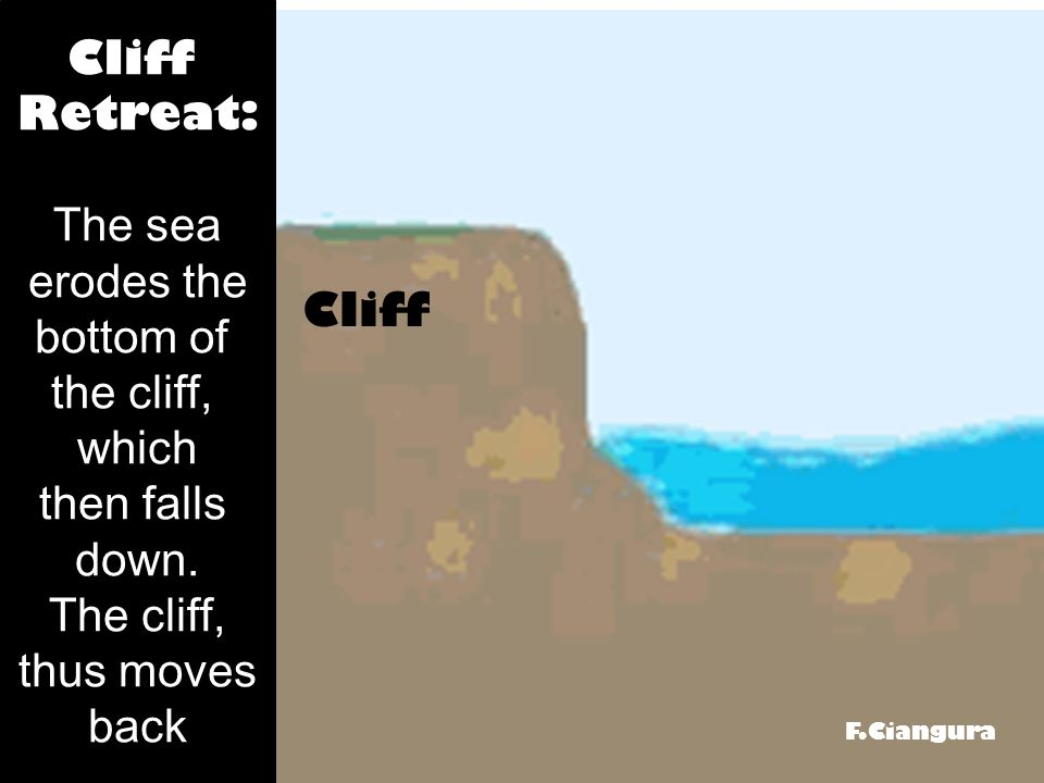 Cliff Retreat: The sea erodes the bottom of the cliff, which then falls down.