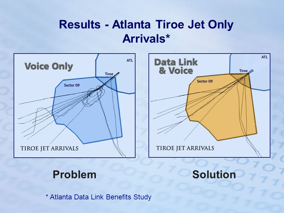 SolutionProblem Results - Atlanta Tiroe Jet Only Arrivals* * Atlanta Data Link Benefits Study