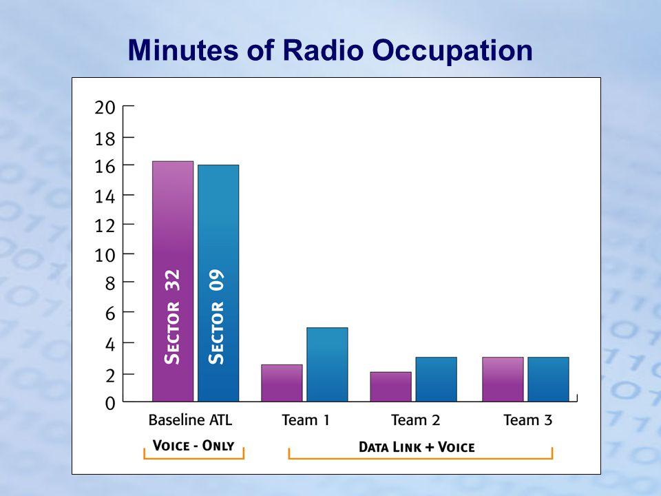 Minutes of Radio Occupation