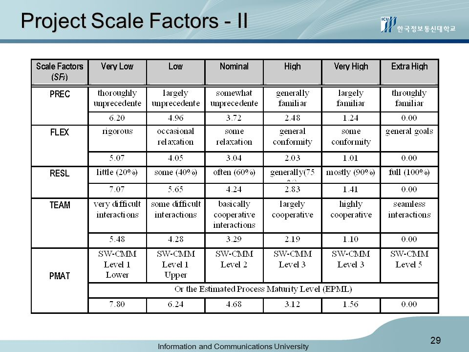 Information and Communications University 29 Project Scale Factors - II