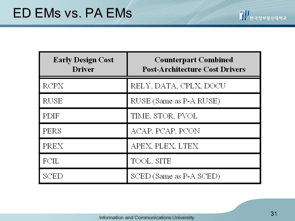 Information and Communications University 31 ED EMs vs. PA EMs