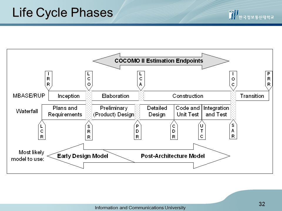 Information and Communications University 32 Life Cycle Phases