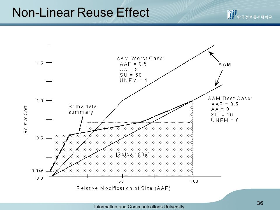 Information and Communications University 36 Non-Linear Reuse Effect