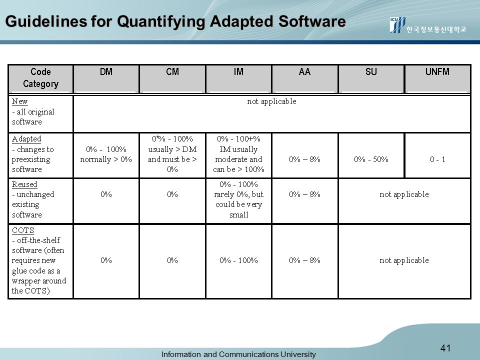Information and Communications University 41 Guidelines for Quantifying Adapted Software