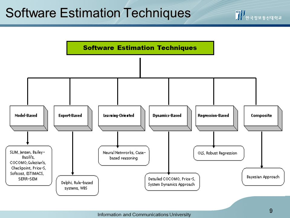 Information and Communications University 9 Software Estimation Techniques