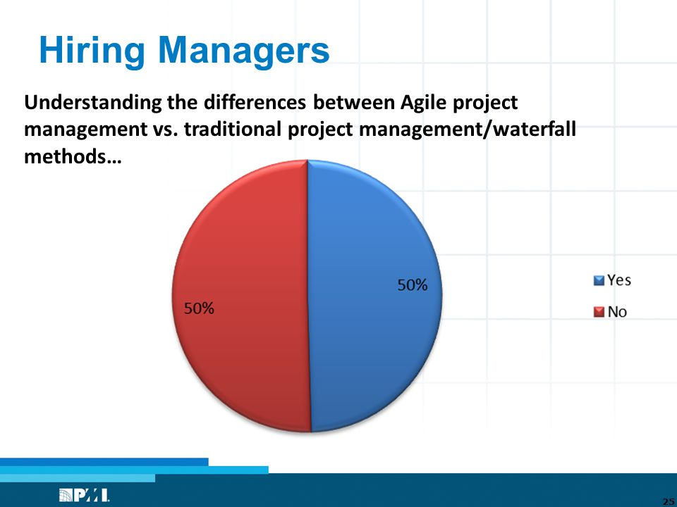 Hiring Managers 25 Understanding the differences between Agile project management vs.