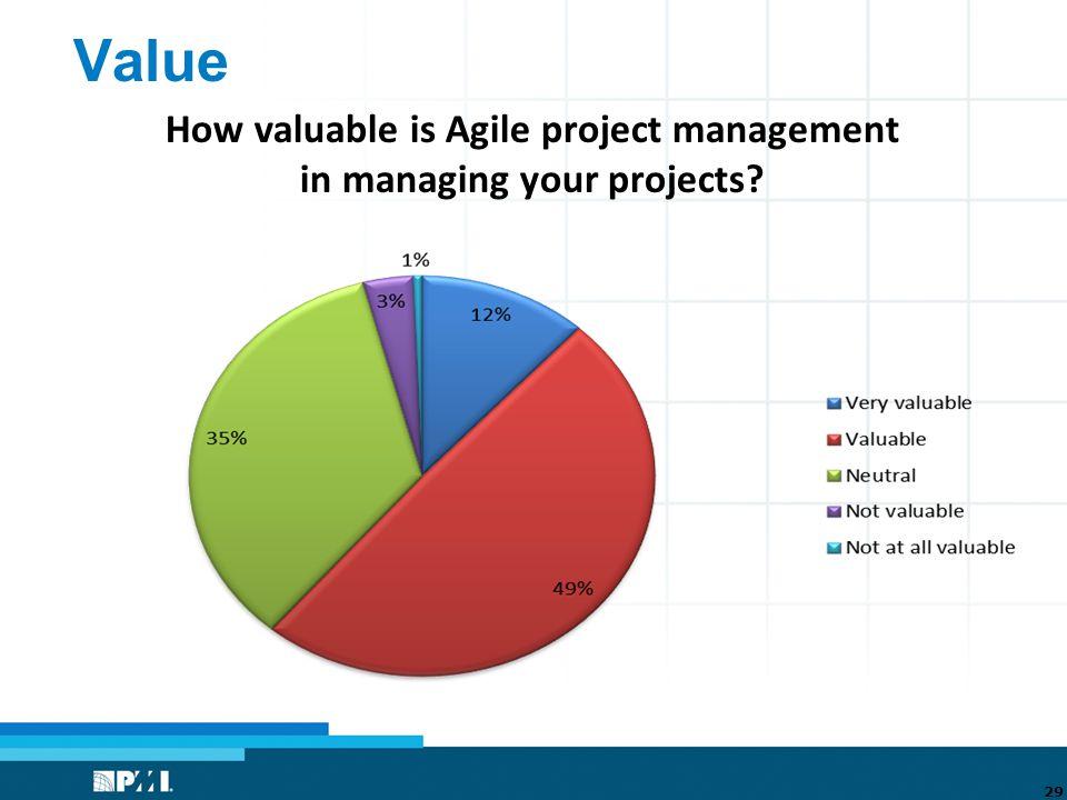 Value 29 How valuable is Agile project management in managing your projects