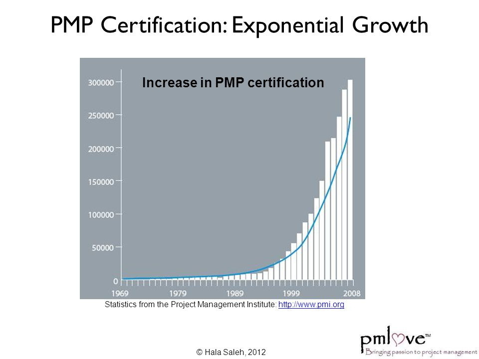 PMP Certification: Exponential Growth Increase in PMP certification Statistics from the Project Management Institute: http://www.pmi.orghttp://www.pmi